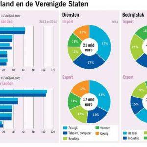 Trump als handelsrisico voor Friese bedrijven